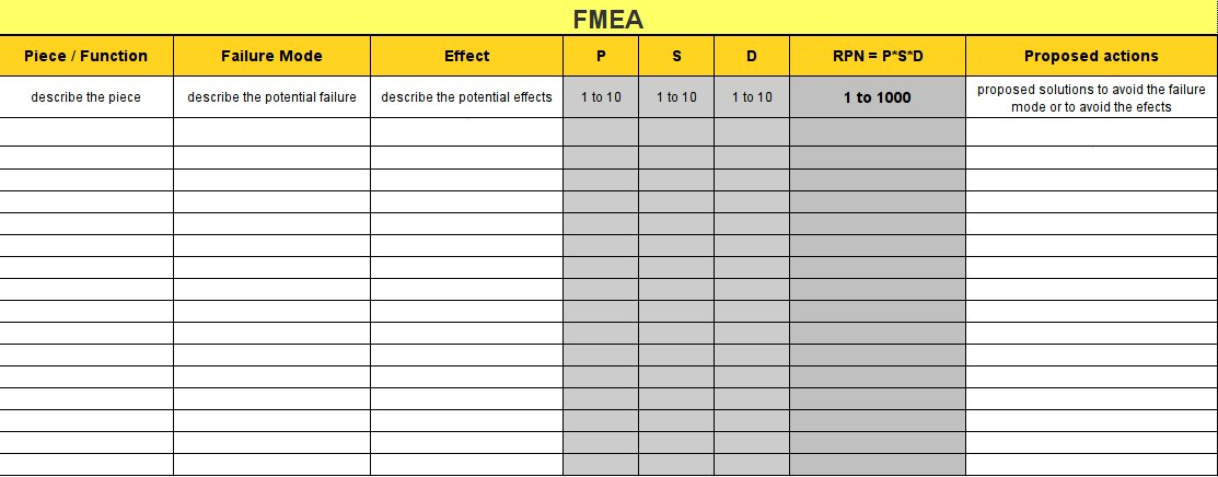 Fmea Failure Mode Effects Analysis How To Analyze Potential