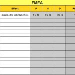 FMEA (Failure Mode Effects Analysis): How to analyze potential failures in a design