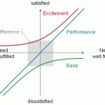 Kano Analysis:  Product development thinking in the customer satisfaction