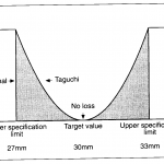Quality loss function (Taguchi): How to control the lack of quality in a product