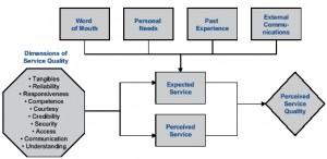 servqual-model