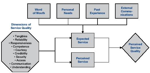 gap model 5 parasuraman Full-text paper (pdf): servqual: a multiple- item scale for measuring consumer perceptions of service quality.